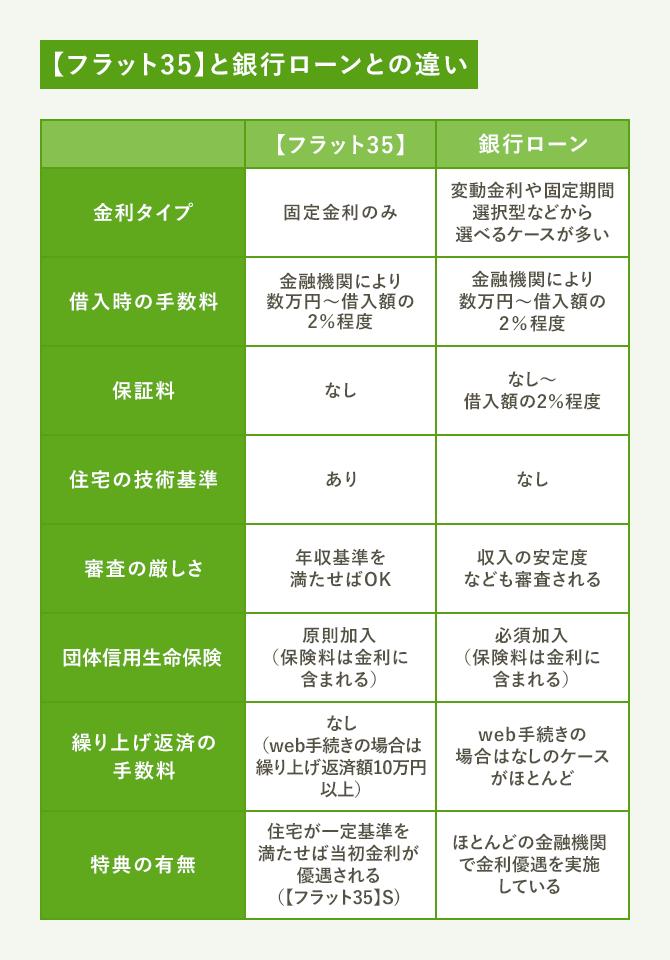金融機関(比較)